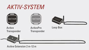 Zeitmessung mit Aktiv-System